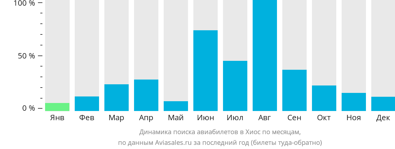 Динамика поиска авиабилетов Хиос по месяцам