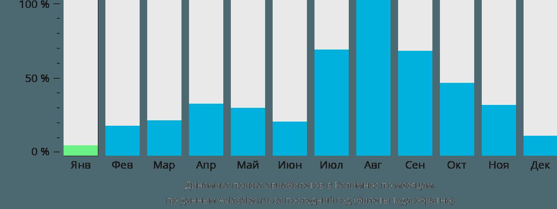 Динамика поиска авиабилетов в Калимнос по месяцам