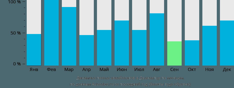 Динамика поиска авиабилетов в Джанакпур по месяцам