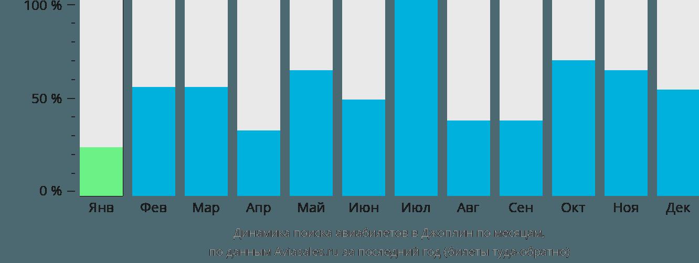 Динамика поиска авиабилетов в Джоплин по месяцам
