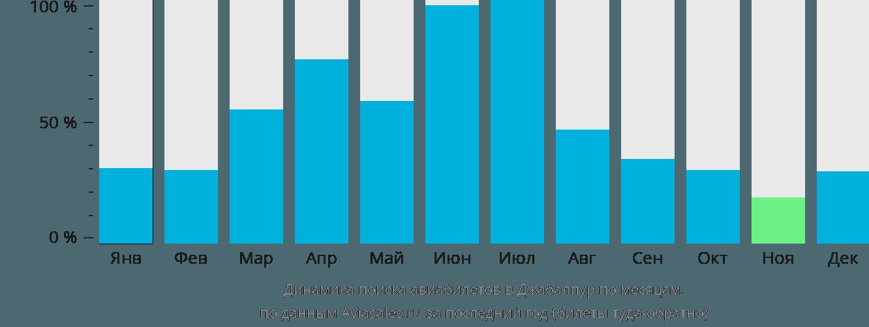 Динамика поиска авиабилетов в Джабалпур по месяцам
