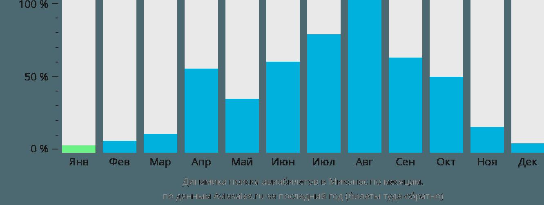Динамика поиска авиабилетов в Миконос по месяцам