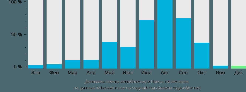 Динамика поиска авиабилетов в Наксос по месяцам