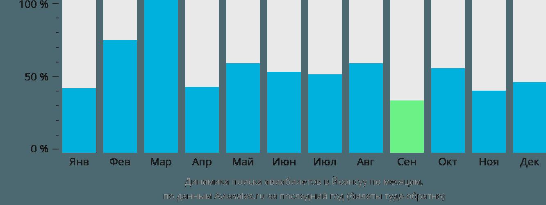 Динамика поиска авиабилетов в Йонсуу по месяцам