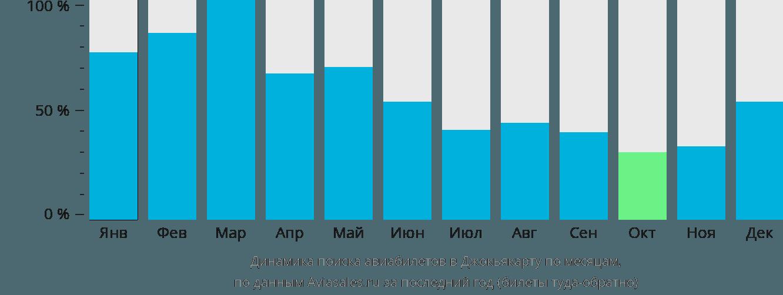 Динамика поиска авиабилетов в Джокьякарту по месяцам