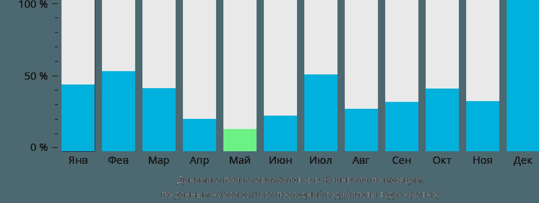 Динамика поиска авиабилетов в Жоинвили по месяцам