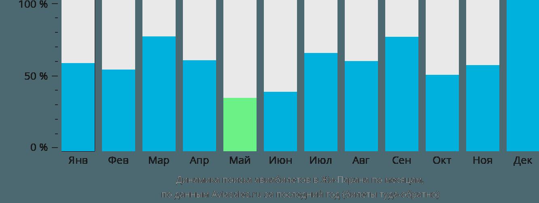 Динамика поиска авиабилетов Жи-Парана по месяцам