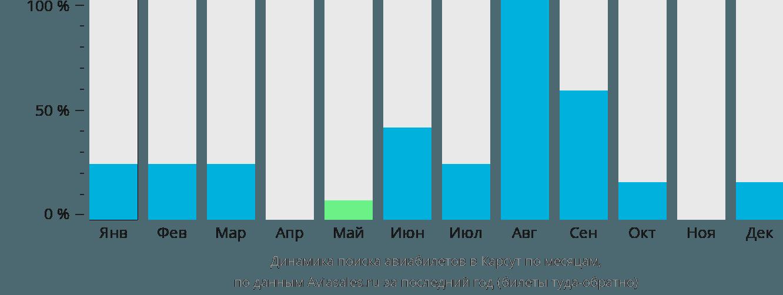 Динамика поиска авиабилетов в Карсут по месяцам