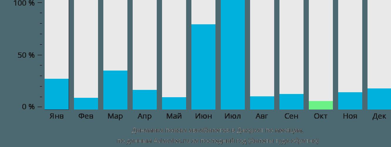Динамика поиска авиабилетов в Джорхат по месяцам