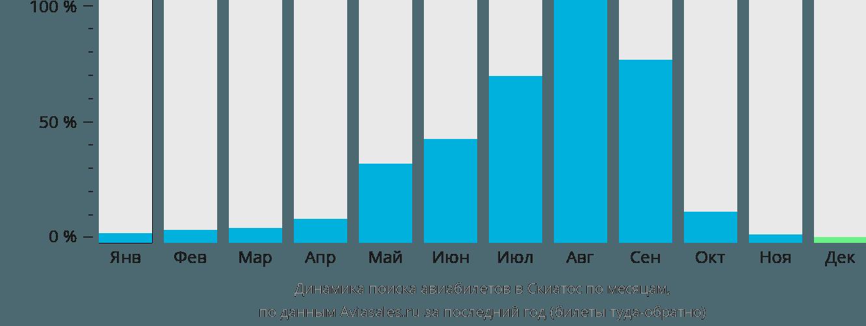 Динамика поиска авиабилетов в Скиатос по месяцам