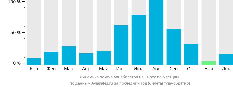 Динамика поиска авиабилетов на Остров Сирос по месяцам