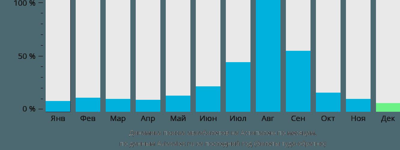 Динамика поиска авиабилетов в Астипалею по месяцам