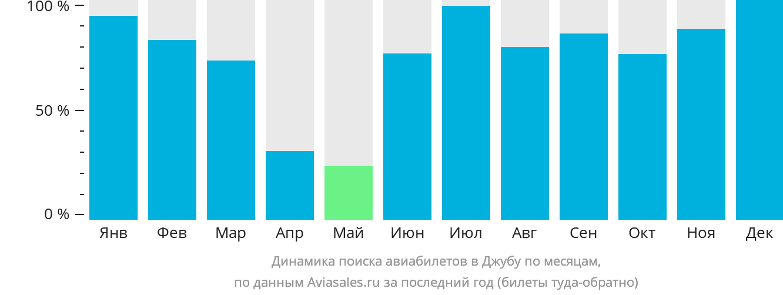 Динамика поиска авиабилетов в Джубу по месяцам