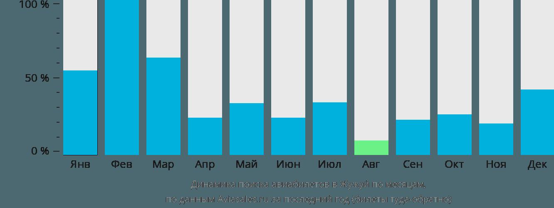Динамика поиска авиабилетов в Жужуй по месяцам