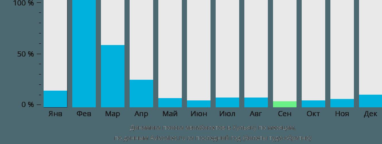 Динамика поиска авиабилетов в Хульяку по месяцам