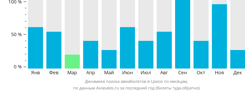 Динамика поиска авиабилетов в Цзиси по месяцам