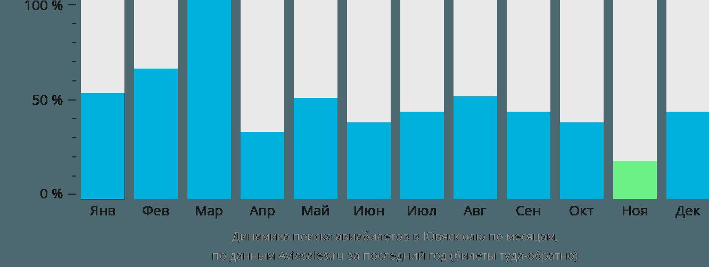 Динамика поиска авиабилетов в Ювяскюля по месяцам