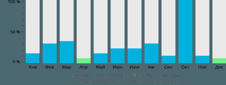Динамика поиска авиабилетов в Цзючжайгоу по месяцам