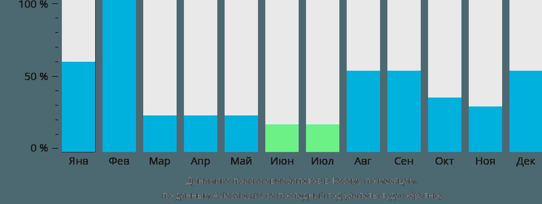 Динамика поиска авиабилетов в Касаму по месяцам