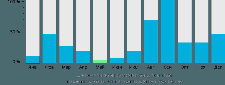 Динамика поиска авиабилетов в Карибу по месяцам