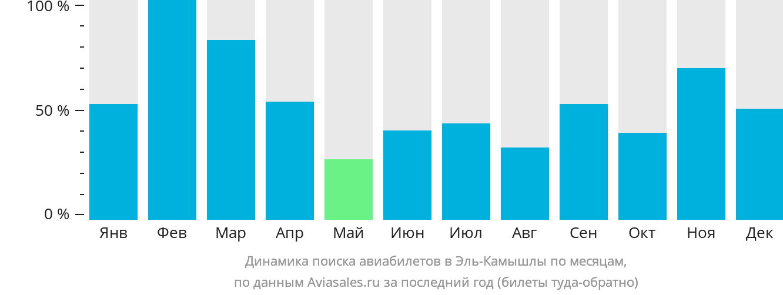 Динамика поиска авиабилетов в Эль-Камышлы по месяцам