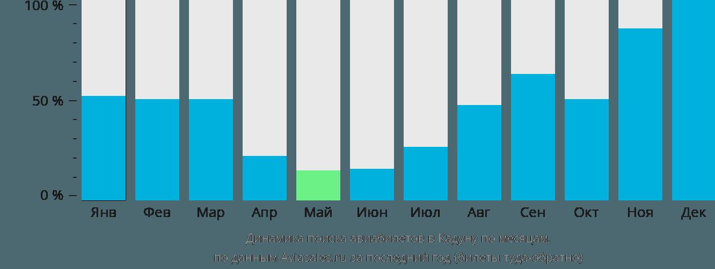 Динамика поиска авиабилетов в Кадуну по месяцам