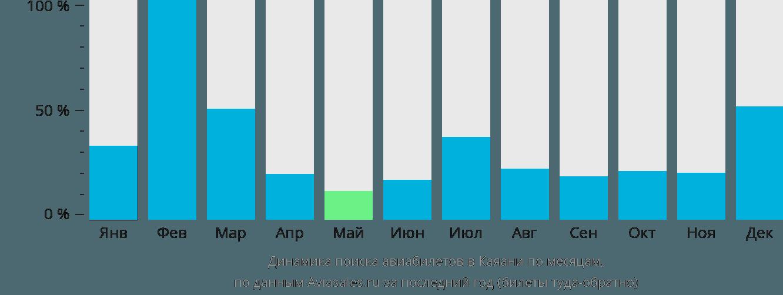 Динамика поиска авиабилетов в Каяани по месяцам
