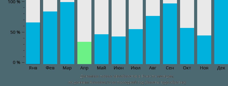 Динамика поиска авиабилетов в Кано по месяцам