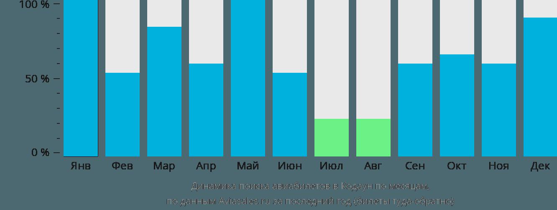 Динамика поиска авиабилетов в Котонг по месяцам