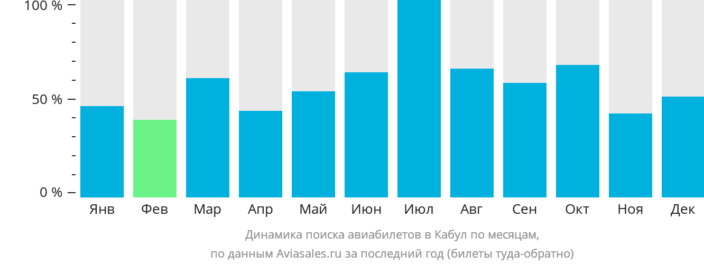 Динамика поиска авиабилетов в Кабул по месяцам