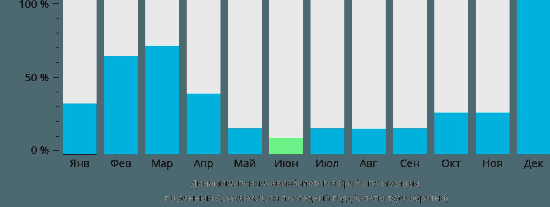Динамика поиска авиабилетов в Краби по месяцам