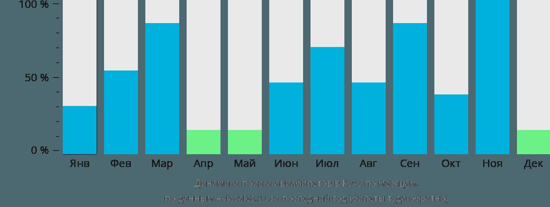 Динамика поиска авиабилетов в Кучу по месяцам
