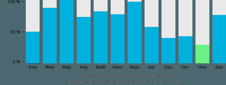 Динамика поиска авиабилетов в Кучинга по месяцам