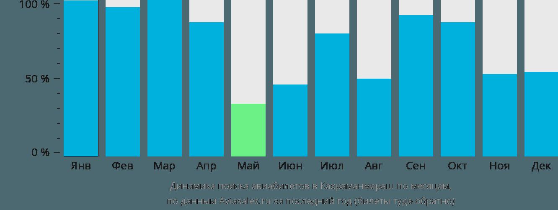 Динамика поиска авиабилетов Кахраманмараш по месяцам