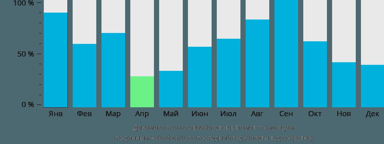 Динамика поиска авиабилетов в Измит по месяцам