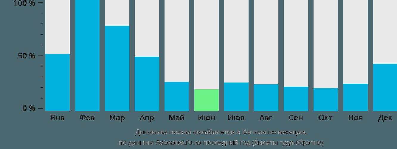 Динамика поиска авиабилетов Коггала по месяцам