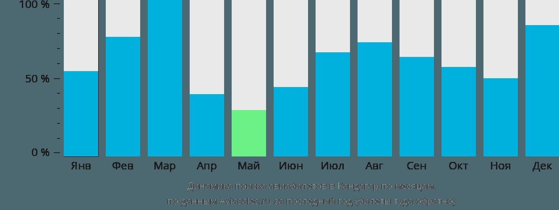 Динамика поиска авиабилетов в Кандагар по месяцам