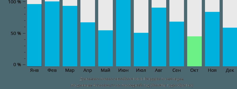 Динамика поиска авиабилетов в Кендари по месяцам