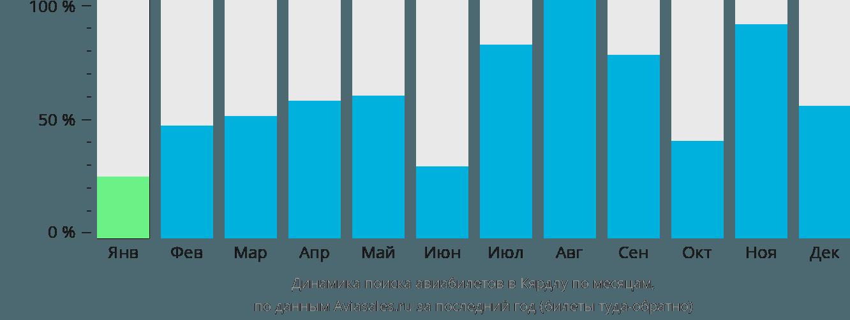 Динамика поиска авиабилетов в Кярдлу по месяцам