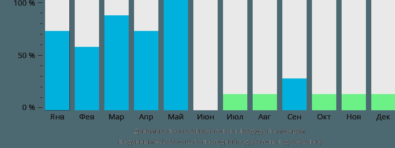Динамика поиска авиабилетов Каадедду по месяцам