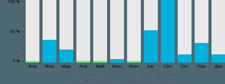 Динамика поиска авиабилетов Кадхдуу по месяцам