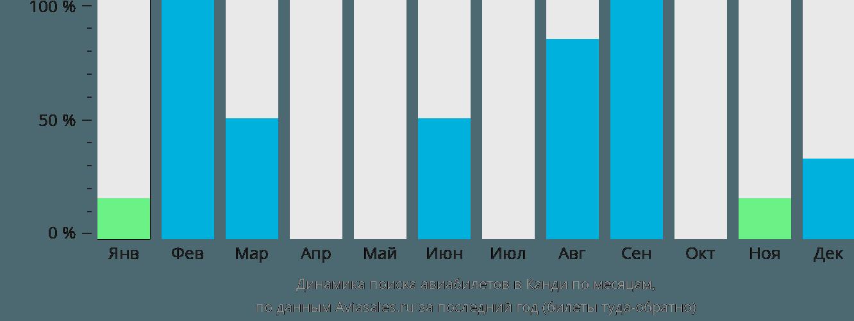 Динамика поиска авиабилетов Канди по месяцам