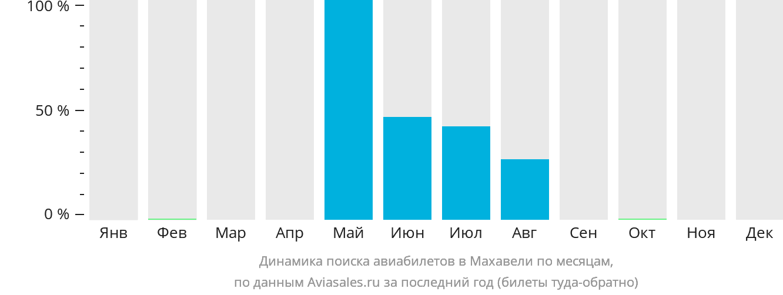 Динамика поиска авиабилетов Махавели по месяцам