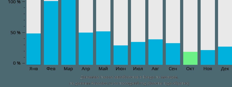 Динамика поиска авиабилетов в Канди по месяцам