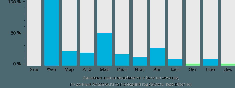 Динамика поиска авиабилетов в Киела по месяцам