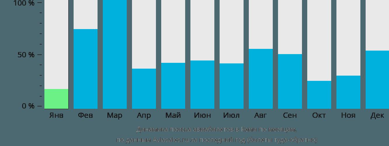 Динамика поиска авиабилетов в Кеми по месяцам