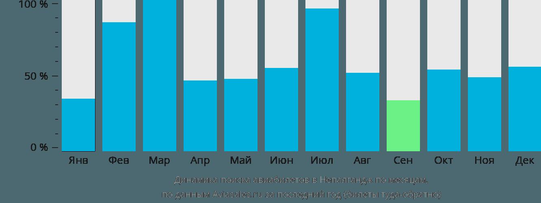 Динамика поиска авиабилетов в Непалгандж по месяцам