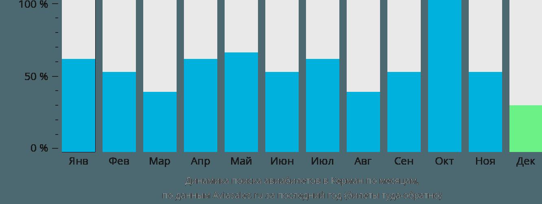 Динамика поиска авиабилетов в Керман по месяцам