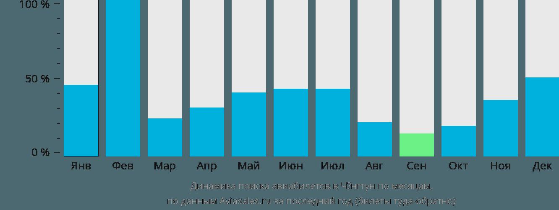 Динамика поиска авиабилетов Кенг Тунг по месяцам