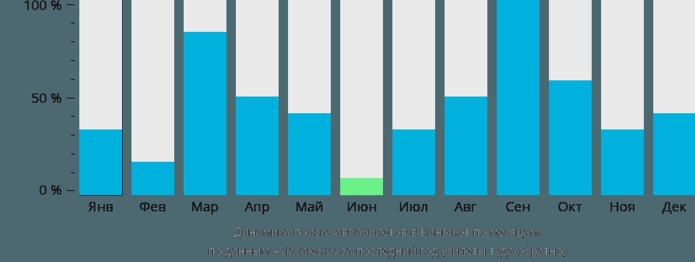 Динамика поиска авиабилетов в Кингскот по месяцам
